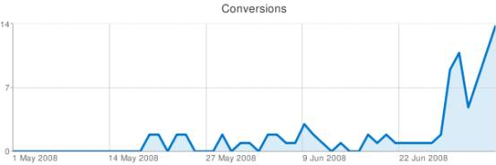 How To Increase AdWords Conversions